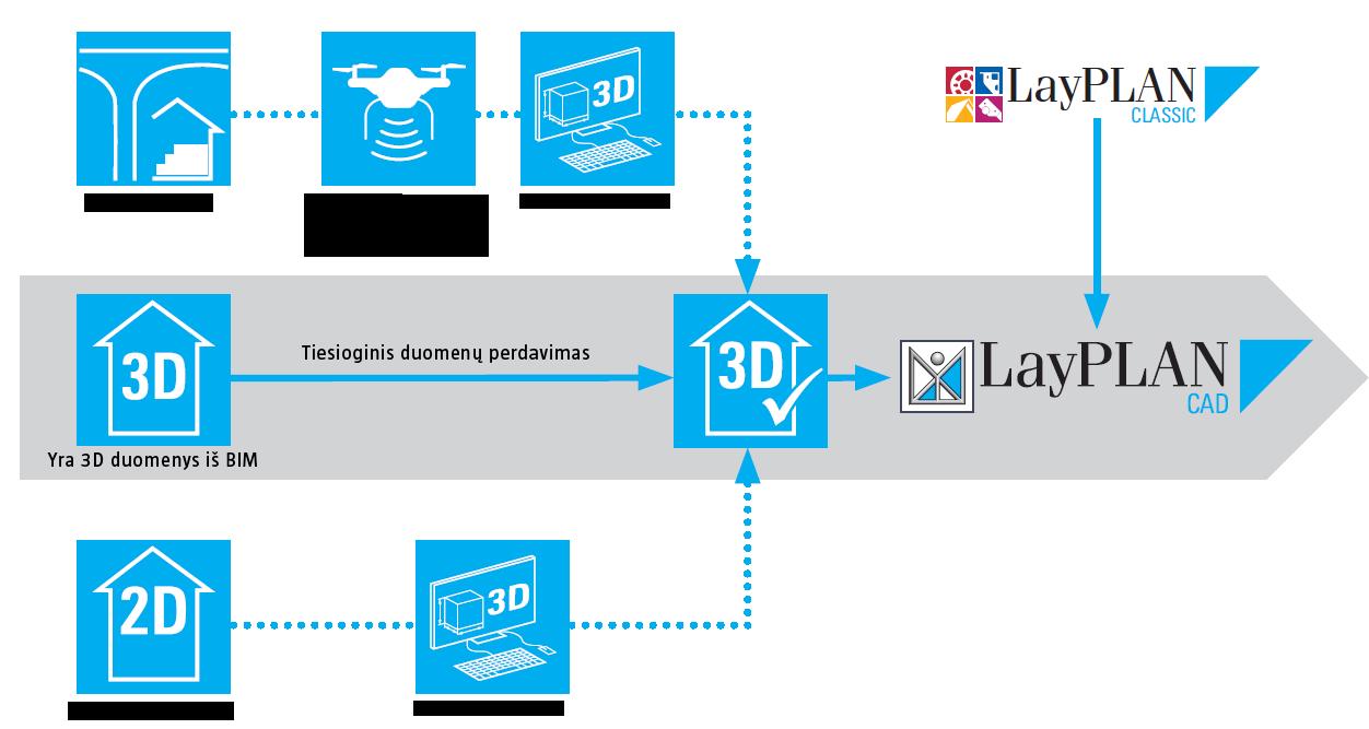layplan schema copy